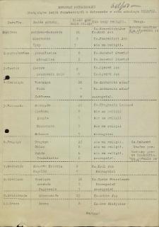 Dekanat Potworowski. Statystyka Szkół Podstawowych w dekanacie w roku szkolnym 1951/1952